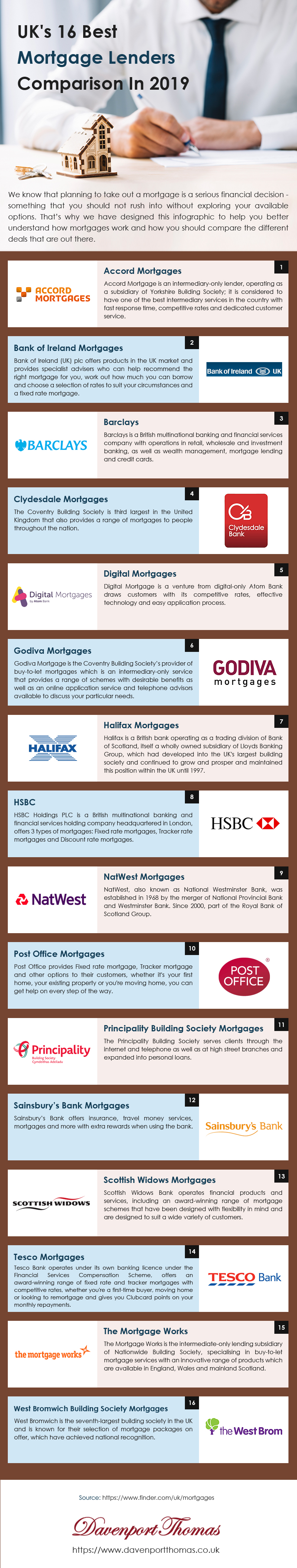 Best Mortgage Lenders Comparison