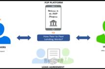 p2p Platforms